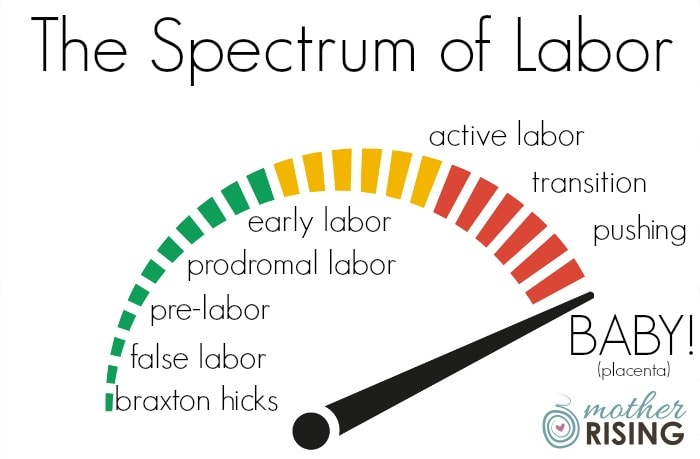 The spectrum of labor can help parents understand where they are in the first stage of labor.